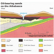 Oil-bearing sands on the Athabasca