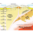 New Zealand - Plate Tectonics